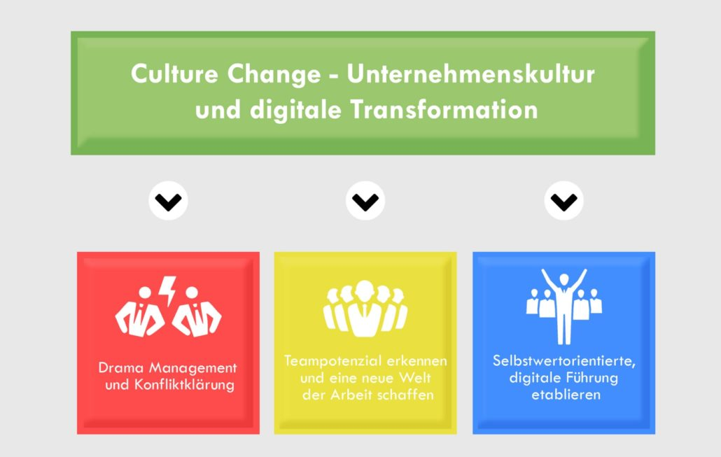 Change - Culture Change-Digitale Transformation