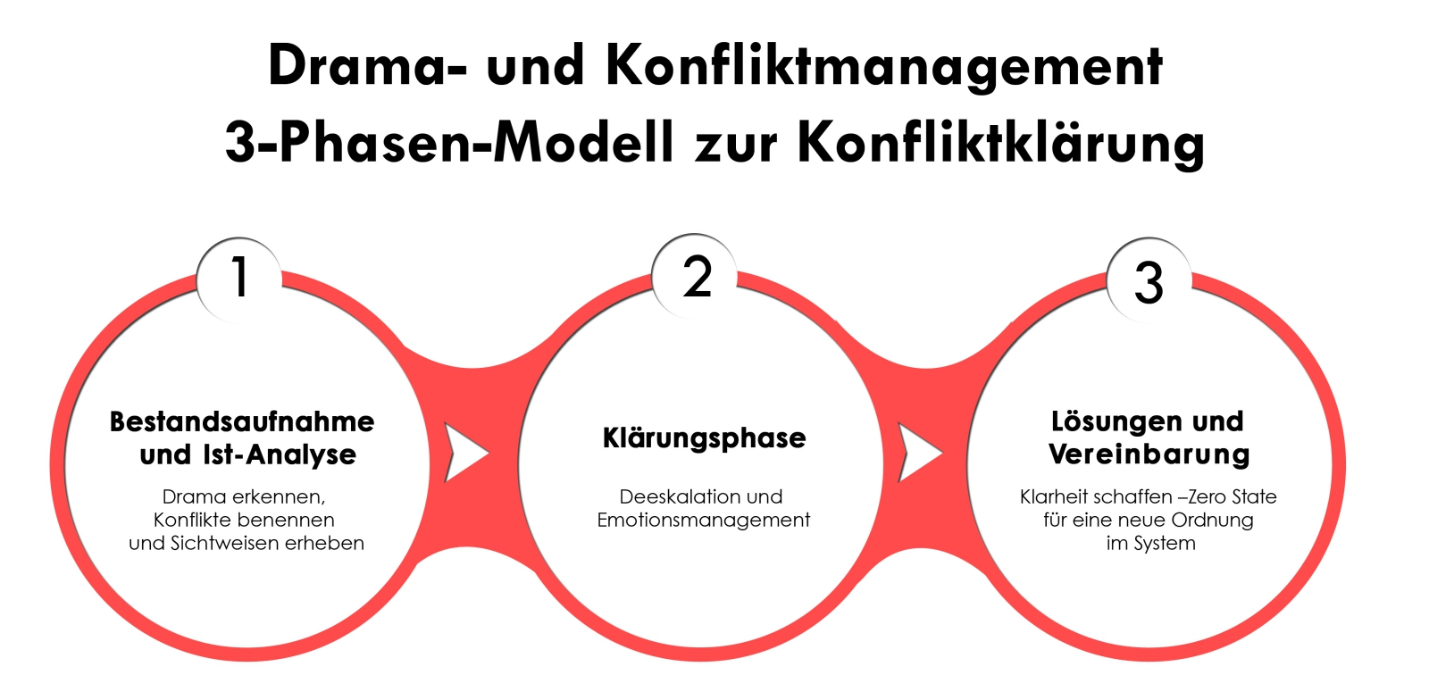 Drama-Konflikt-Management-Nicola-Gragert